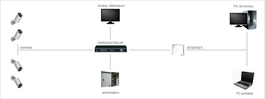 shema-installation-analogique