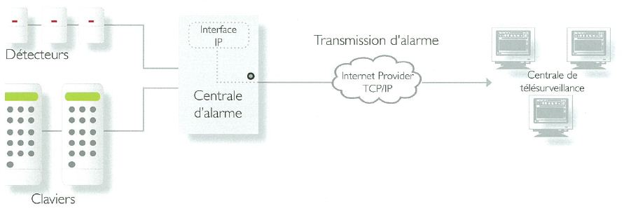 transmission_alarme_TCP_IP